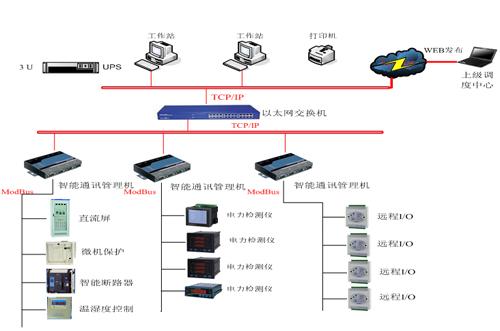 智能化网络电力监控系统